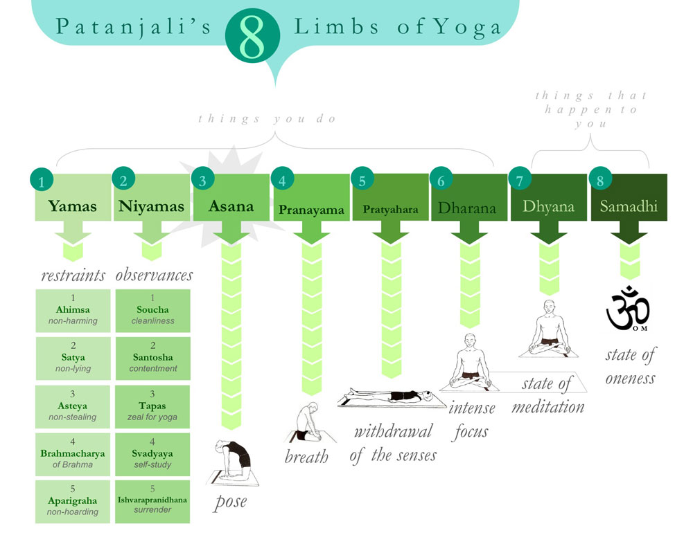 pranayama lecture - Patanjali 8 Limbs of Yoga